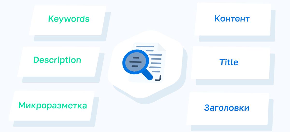 Какие зоны документа влияют на текстовую релевантность